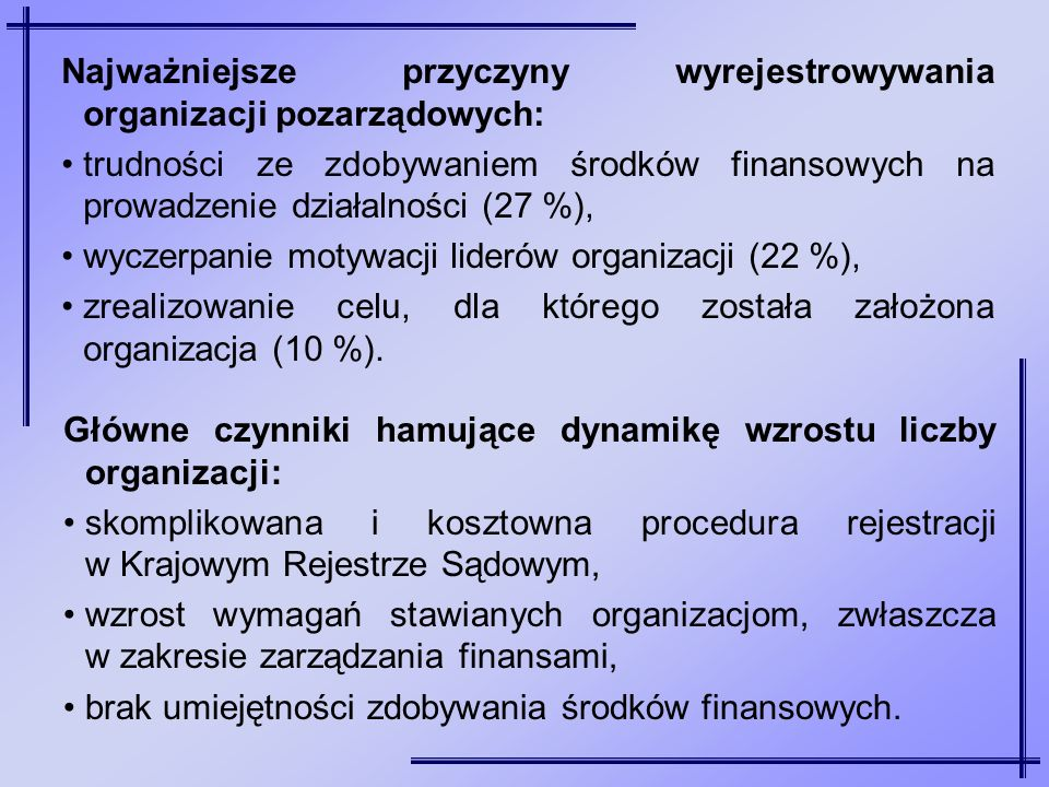 Najważniejsze przyczyny wyrejestrowywania organizacji pozarządowych: trudności ze zdobywaniem środków finansowych na prowadzenie działalności (27 %),
