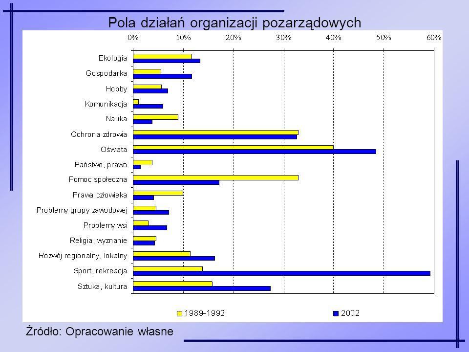 Pola działań organizacji pozarządowych Źródło: Opracowanie własne