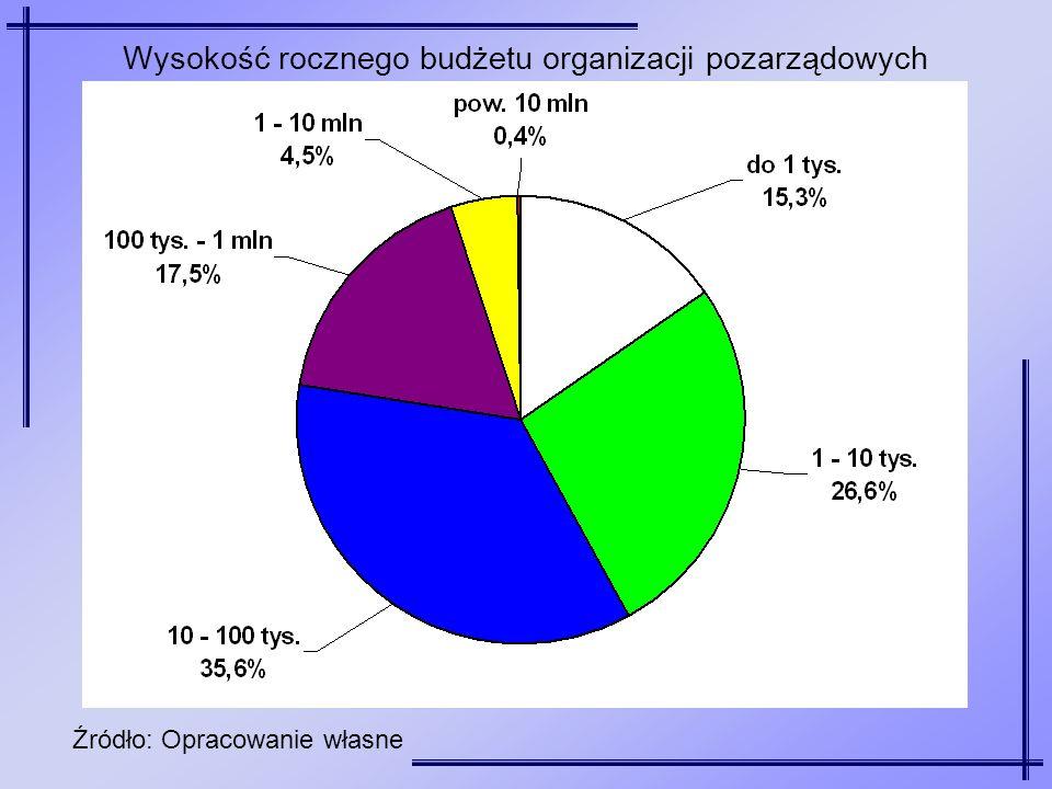 Wysokość rocznego budżetu organizacji pozarządowych Źródło: Opracowanie własne