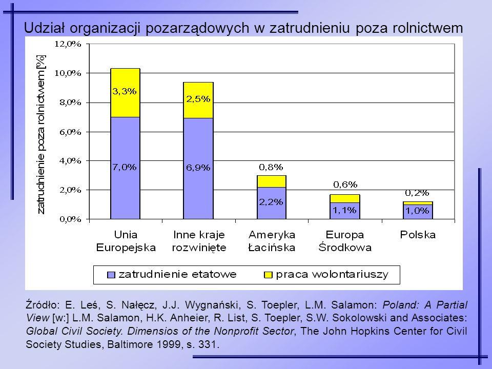 Źródło: E. Leś, S. Nałęcz, J.J. Wygnański, S. Toepler, L.M. Salamon: Poland: A Partial View [w:] L.M. Salamon, H.K. Anheier, R. List, S. Toepler, S.W.