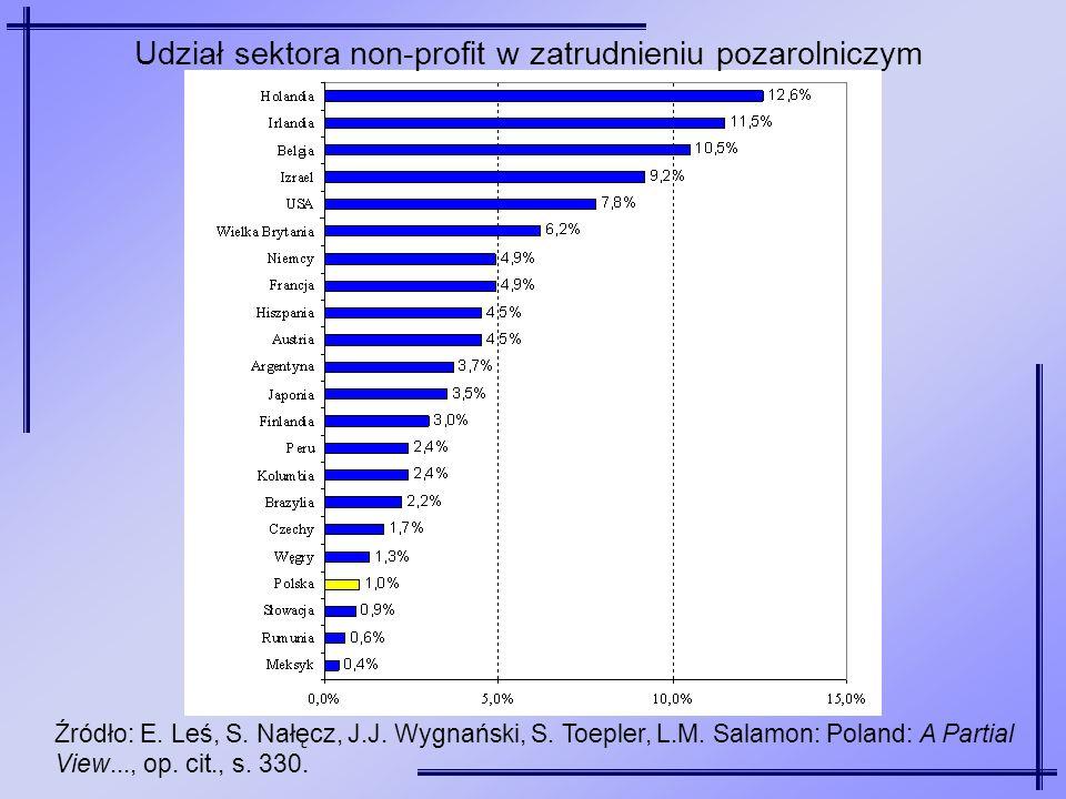 Źródło: E. Leś, S. Nałęcz, J.J. Wygnański, S. Toepler, L.M. Salamon: Poland: A Partial View..., op. cit., s. 330. Udział sektora non-profit w zatrudni