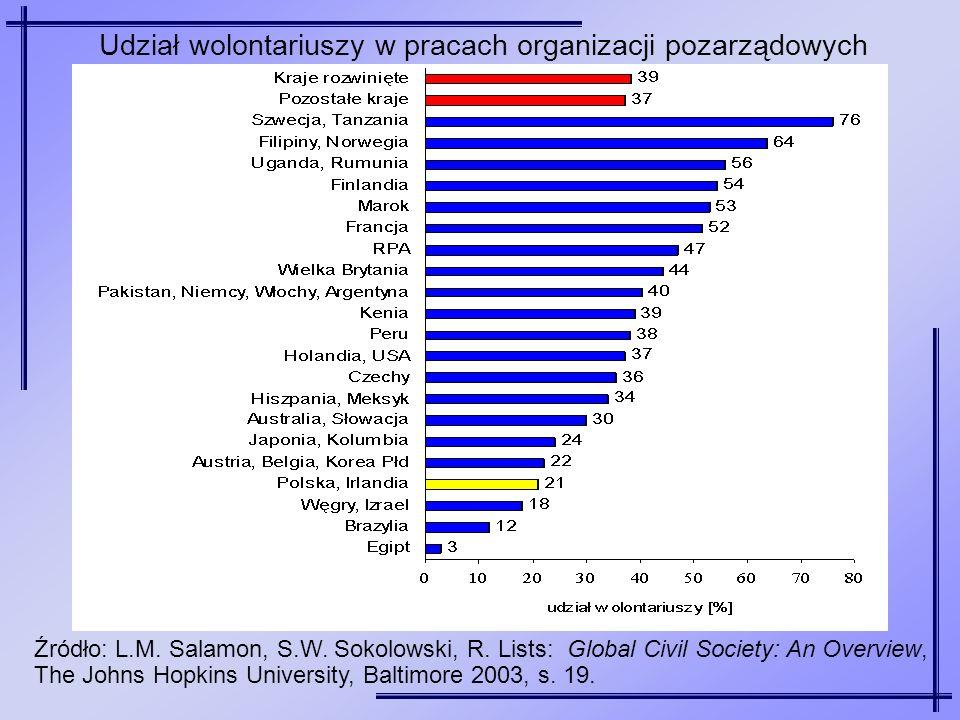 Udział wolontariuszy w pracach organizacji pozarządowych Źródło: L.M. Salamon, S.W. Sokolowski, R. Lists: Global Civil Society: An Overview, The Johns