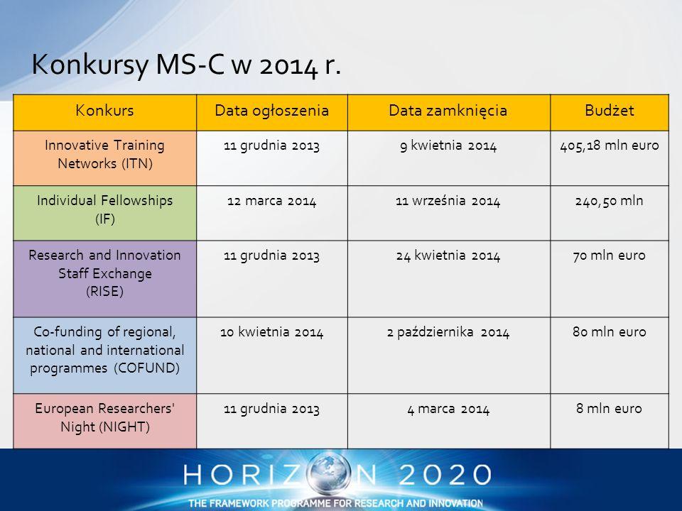 KonkursData ogłoszeniaData zamknięciaBudżet Innovative Training Networks (ITN) 11 grudnia 20139 kwietnia 2014405,18 mln euro Individual Fellowships (I
