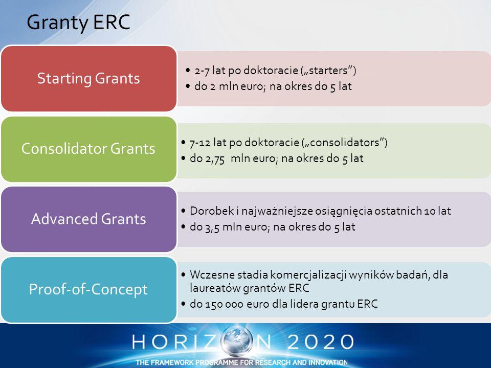 KonkursData ogłoszeniaData zamknięciaBudżet ERC Starting Grants (StG) 11 grudnia 201325 marca 2014485 mln euro ERC Consolidator Grants (CoG) 11 grudnia 201320 maja 2014713 mln euro ERC Advanced Grants (AdG) 17 czerwca 201421 października 2014450 mln euro ERC Proof of Concept (PoC) 11 grudnia 20131 kwietnia oraz 1 października 2014 15 mln euro Konkursy ERC grants w 2014 r.