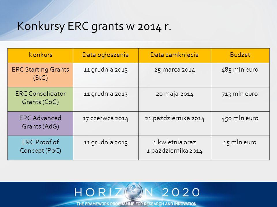 KonkursData ogłoszeniaData zamknięciaBudżet ERC Starting Grants (StG) 11 grudnia 201325 marca 2014485 mln euro ERC Consolidator Grants (CoG) 11 grudni