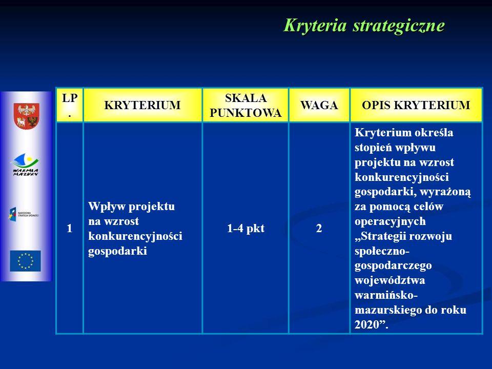 LP. KRYTERIUM SKALA PUNKTOWA WAGAOPIS KRYTERIUM 1 Wpływ projektu na wzrost konkurencyjności gospodarki 1-4 pkt2 Kryterium określa stopień wpływu proje