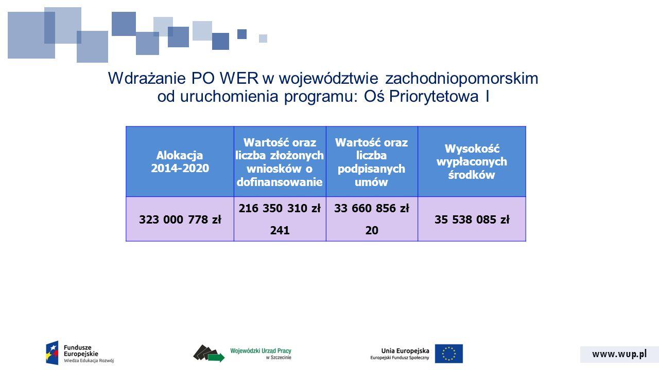 www.wup.pl Wdrażanie PO WER w województwie zachodniopomorskim od uruchomienia programu: Oś Priorytetowa I Alokacja 2014-2020 Wartość oraz liczba złożo