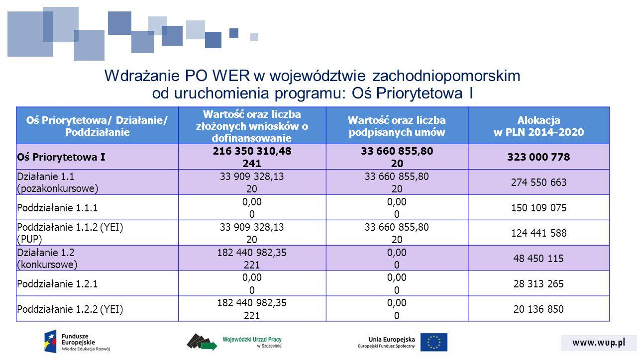 www.wup.pl Wdrażanie PO WER w województwie zachodniopomorskim od uruchomienia programu: Oś Priorytetowa I Oś Priorytetowa/ Działanie/ Poddziałanie War