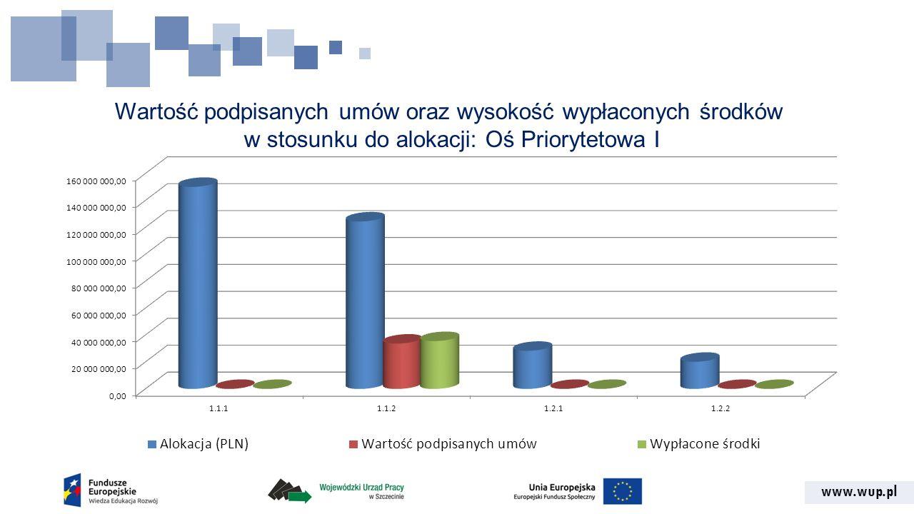 www.wup.pl Wartość podpisanych umów oraz wysokość wypłaconych środków w stosunku do alokacji: Oś Priorytetowa I