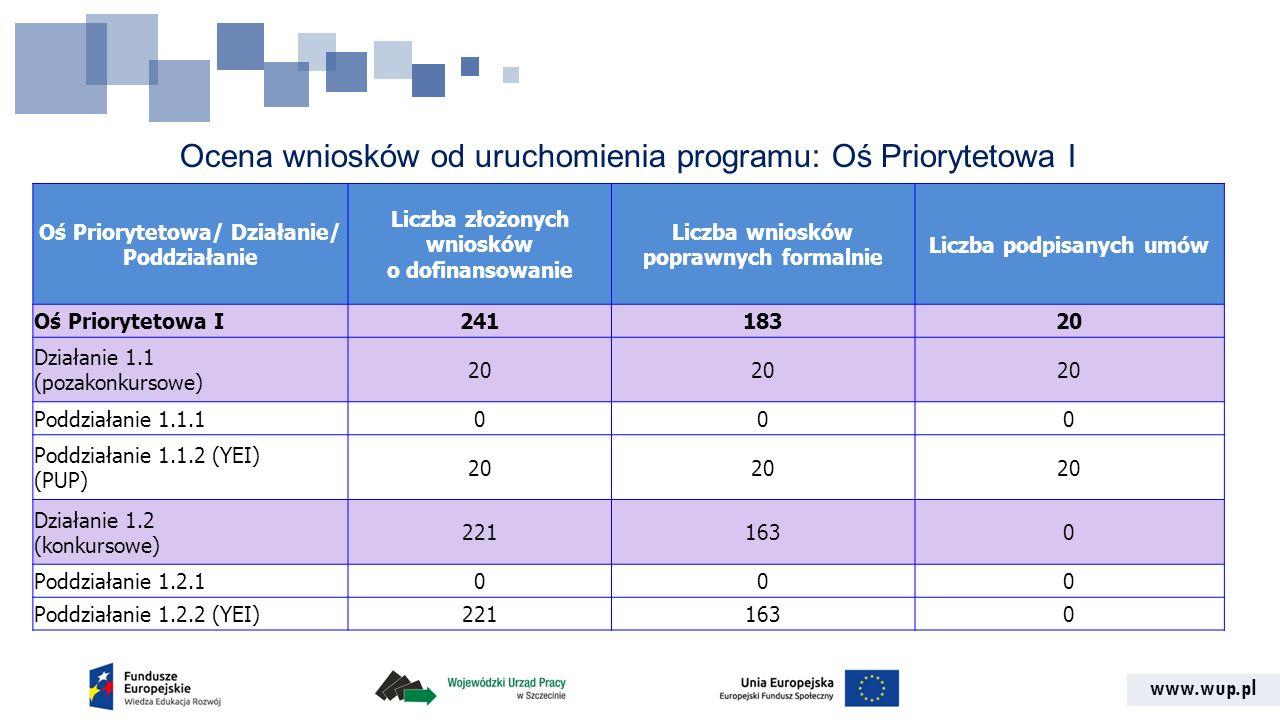 www.wup.pl Ocena wniosków od uruchomienia programu: Oś Priorytetowa I Oś Priorytetowa/ Działanie/ Poddziałanie Liczba złożonych wniosków o dofinansowa