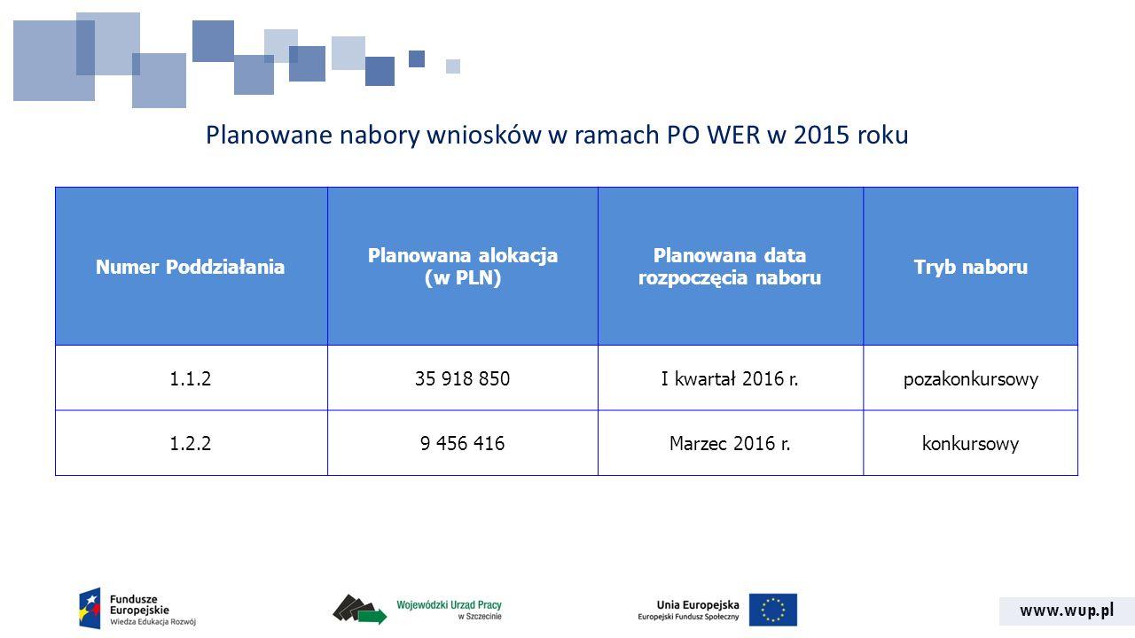 www.wup.pl Planowane nabory wniosków w ramach PO WER w 2015 roku Numer Poddziałania Planowana alokacja (w PLN) Planowana data rozpoczęcia naboru Tryb