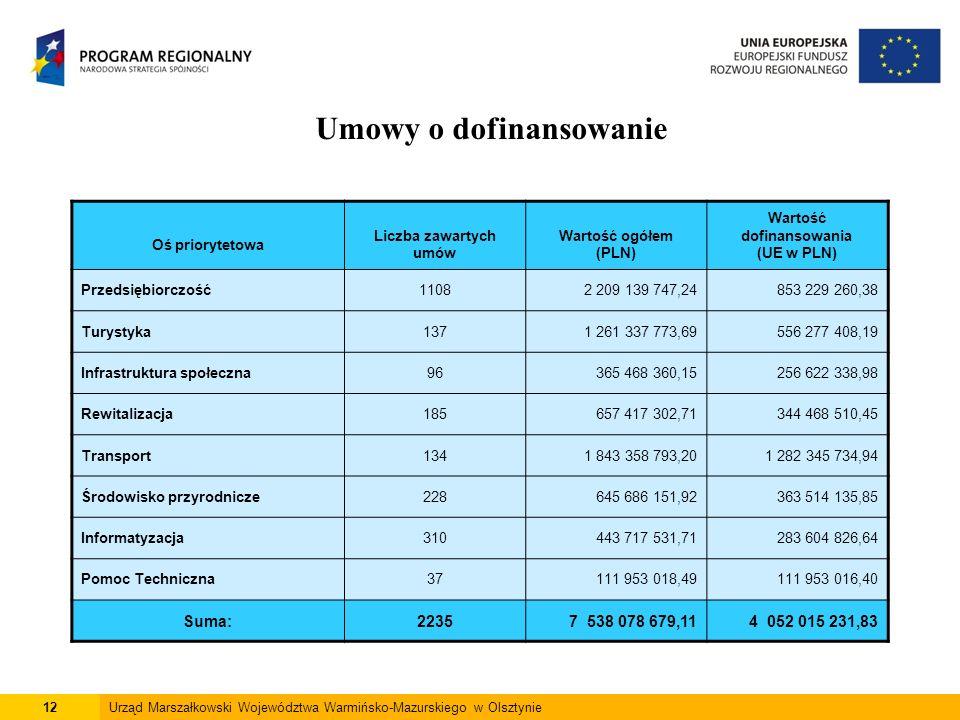 12Urząd Marszałkowski Województwa Warmińsko-Mazurskiego w Olsztynie Umowy o dofinansowanie Oś priorytetowa Liczba zawartych umów Wartość ogółem (PLN) Wartość dofinansowania (UE w PLN) Przedsiębiorczość11082 209 139 747,24853 229 260,38 Turystyka1371 261 337 773,69556 277 408,19 Infrastruktura społeczna96365 468 360,15256 622 338,98 Rewitalizacja185657 417 302,71344 468 510,45 Transport1341 843 358 793,201 282 345 734,94 Środowisko przyrodnicze228645 686 151,92363 514 135,85 Informatyzacja310443 717 531,71283 604 826,64 Pomoc Techniczna37111 953 018,49111 953 016,40 Suma:22357 538 078 679,114 052 015 231,83
