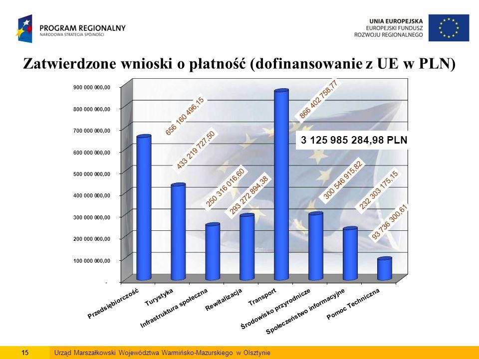15Urząd Marszałkowski Województwa Warmińsko-Mazurskiego w Olsztynie Zatwierdzone wnioski o płatność (dofinansowanie z UE w PLN) *
