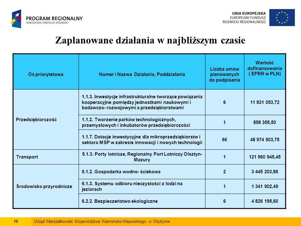 16Urząd Marszałkowski Województwa Warmińsko-Mazurskiego w Olsztynie Zaplanowane działania w najbliższym czasie Oś priorytetowaNumer i Nazwa Działania, Poddziałania Liczba umów planowanych do podpisania Wartość dofinansowania ( EFRR w PLN) Przedsiębiorczość 1.1.3.