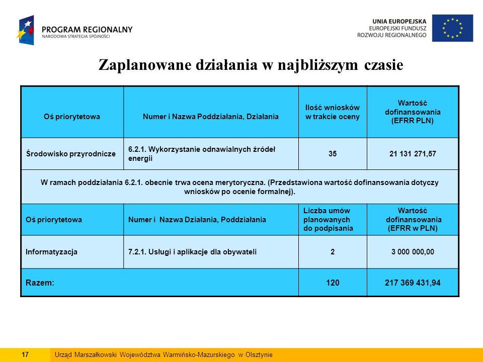 17Urząd Marszałkowski Województwa Warmińsko-Mazurskiego w Olsztynie Zaplanowane działania w najbliższym czasie Oś priorytetowaNumer i Nazwa Poddziałania, Działania Ilość wniosków w trakcie oceny Wartość dofinansowania (EFRR PLN) Środowisko przyrodnicze 6.2.1.