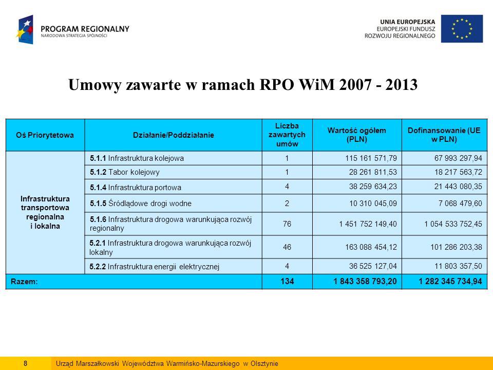9Urząd Marszałkowski Województwa Warmińsko-Mazurskiego w Olsztynie Umowy zawarte w ramach RPO WiM 2007 - 2013 Oś PriorytetowaDziałanie/Poddziałanie Liczba zawartych umów Wartość ogółem (PLN) Dofinansowanie (UE w PLN) Środowisko Przyrodnicze 6.1.1 Gospodarka odpadami i ochrona powierzchni ziemi1791 600 513,4940 422 600,79 6.1.2 Gospodarka wodno - ściekowa47276 070 432,97179 853 181,61 6.1.3 System odbioru nieczystości z łodzi na jeziorach1343 523 216,4323 585 842,18 6.2.1 Wykorzystanie odnawialnych źródeł energii80179 155 474,7878 866 128,90 6.2.2 Bezpieczeństwo ekologiczne7155 336 514,2540 786 382,37 Razem: 228645 686 151,92363 514 135,85