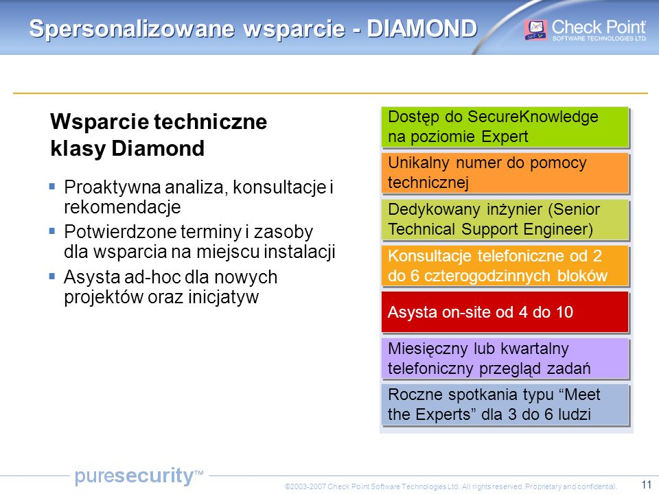 11 ©2003-2007 Check Point Software Technologies Ltd. All rights reserved. Proprietary and confidential. Spersonalizowane wsparcie - DIAMOND Wsparcie t