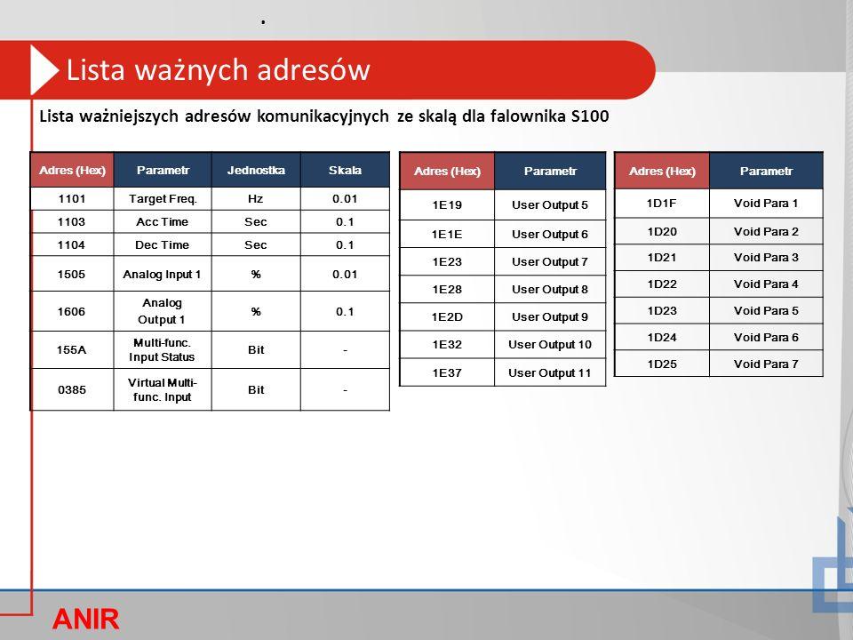 ANIR O Adres (Hex)ParametrJednostkaSkala 1101Target Freq.Hz0.01 1103Acc TimeSec0.1 1104Dec TimeSec0.1 1505Analog Input 1%0.01 1606 Analog Output 1 %0.1 155A Multi-func.