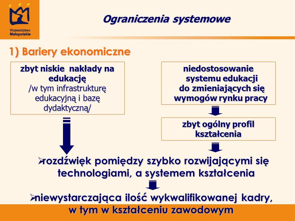 Ograniczenia systemowe 1) Bariery ekonomiczne 1) Bariery ekonomiczne zbyt ogólny profil kształcenia  rozdźwięk pomiędzy szybko rozwijającymi się technologiami, a systemem kształcenia technologiami, a systemem kształcenia  niewystarczająca ilość wykwalifikowanej kadry, w tym w kształceniu zawodowym zbyt niskie nakłady na edukację /w tym infrastrukturę edukacyjną i bazę dydaktyczną/ niedostosowanie systemu edukacji systemu edukacji do zmieniających się do zmieniających się wymogów rynku pracy wymogów rynku pracy