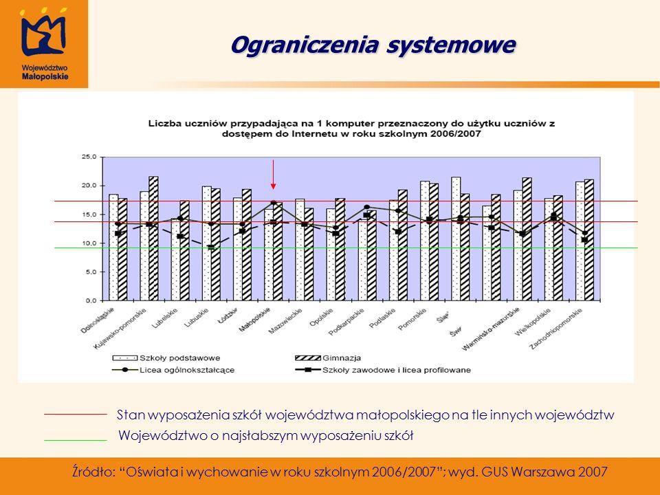 Ograniczenia systemowe Źródło: Oświata i wychowanie w roku szkolnym 2006/2007 ; wyd.