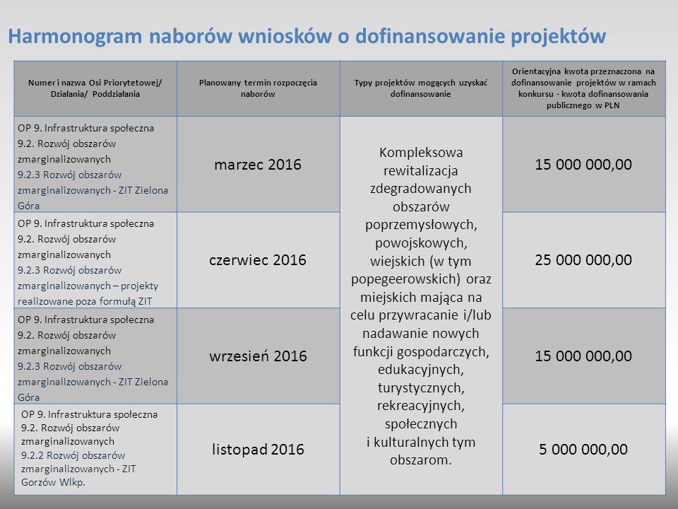 Harmonogram naborów wniosków o dofinansowanie projektów Numer i nazwa Osi Priorytetowej/ Działania/ Poddziałania Planowany termin rozpoczęcia naborów Typy projektów mogących uzyskać dofinansowanie Orientacyjna kwota przeznaczona na dofinansowanie projektów w ramach konkursu - kwota dofinansowania publicznego w PLN OP 9.