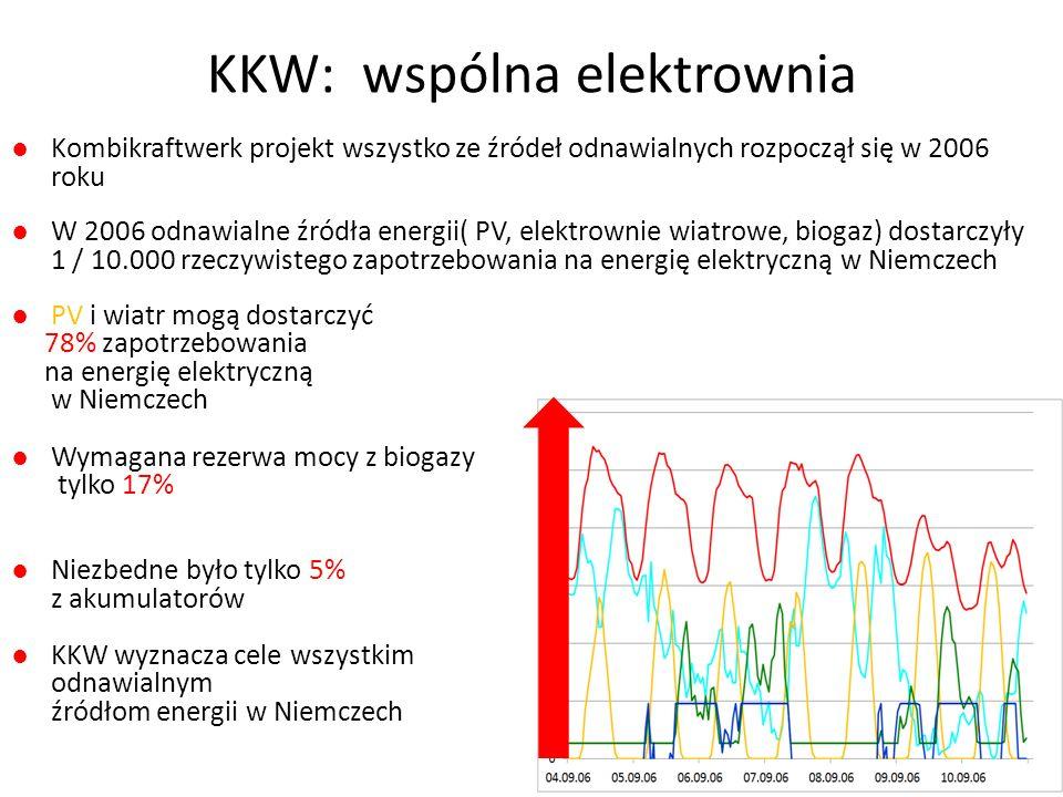 Symulacja KKW dla Frome ●Mam arkusz Excel z danymi UK z Centrum Alternatywnej Technologii (CAT) ●Zapotrzebowanie Frome na energię elektryczną co godzinę -zapotrzebowanie w skalii regionu południowo- zachodniego.