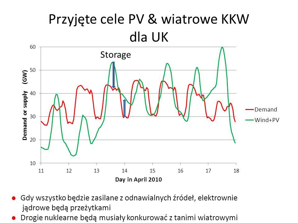 Przyjęte cele PV & wiatrowe KKW dla UK Storage ●Gdy wszystko będzie zasilane z odnawialnych źródeł, elektrownie jądrowe będą przeżytkami ●Drogie nukle