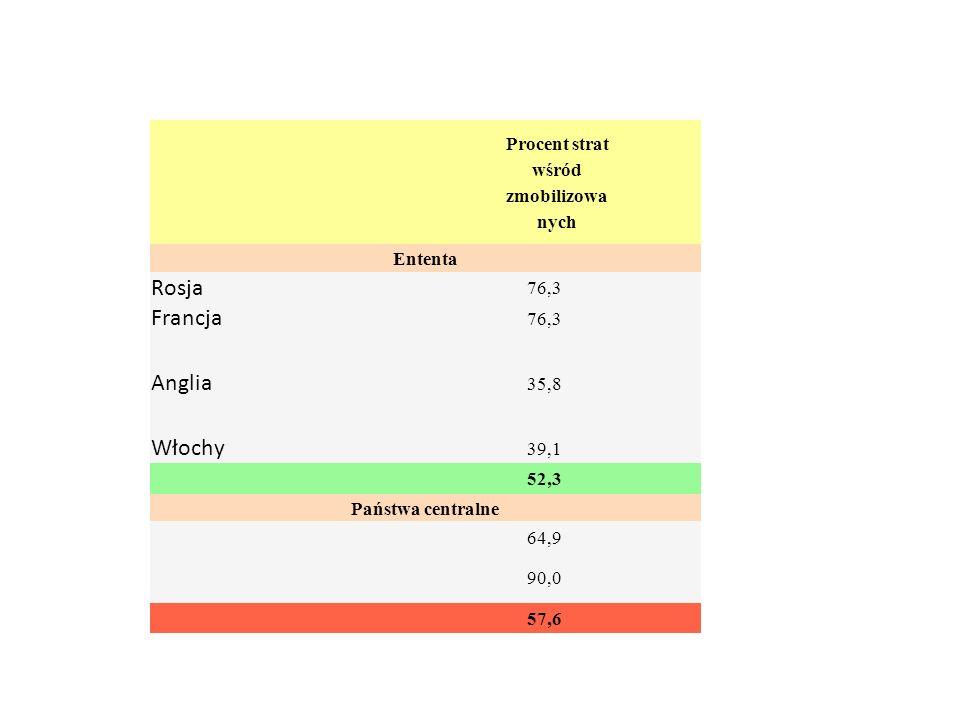 Procent strat wśród zmobilizowa nych Ententa Rosja 76,3 Francja 76,3 Anglia 35,8 Włochy 39,1 52,3 Państwa centralne 64,9 90,0 57,6