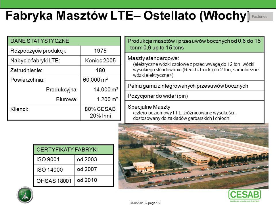 31/05/2016 - page 15 Fabryka Masztów LTE– Ostellato (Włochy) DANE STATYSTYCZNE Rozpoczęcie produkcji:1975 Nabycie fabryki LTE:Koniec 2005 Zatrudnienie:180 Powierzchnia:60.000 m² Produkcyjna:14.000 m² Biurowa:1.200 m² Klienci:80% CESAB 20% Inni Produkcja masztów i przesuwów bocznych od 0,6 do 15 tonm 0,6 up to 15 tons Maszty standardowe: (elektryczne wózki czołowe z przeciwwagą do 12 ton, wózki wysokiego składowania (Reach-Truck ) do 2 ton, samobieżne wózki elektryczne>) Pełna gama zintegrowanych przesuwów bocznych Pozycjoner do wideł (pin) Specjalne Maszty (cztero poziomowy FFL, zróżnicowane wysokości, dostosowany do zakładów garbarskich i chłodni CERTYFIKATY FABRYKI ISO 9001 od 2003 ISO 14000 od 2007 OHSAS 18001 od 2010 Factories