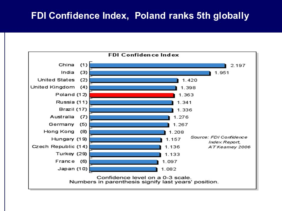 FDI Confidence Index, Poland ranks 5th globally
