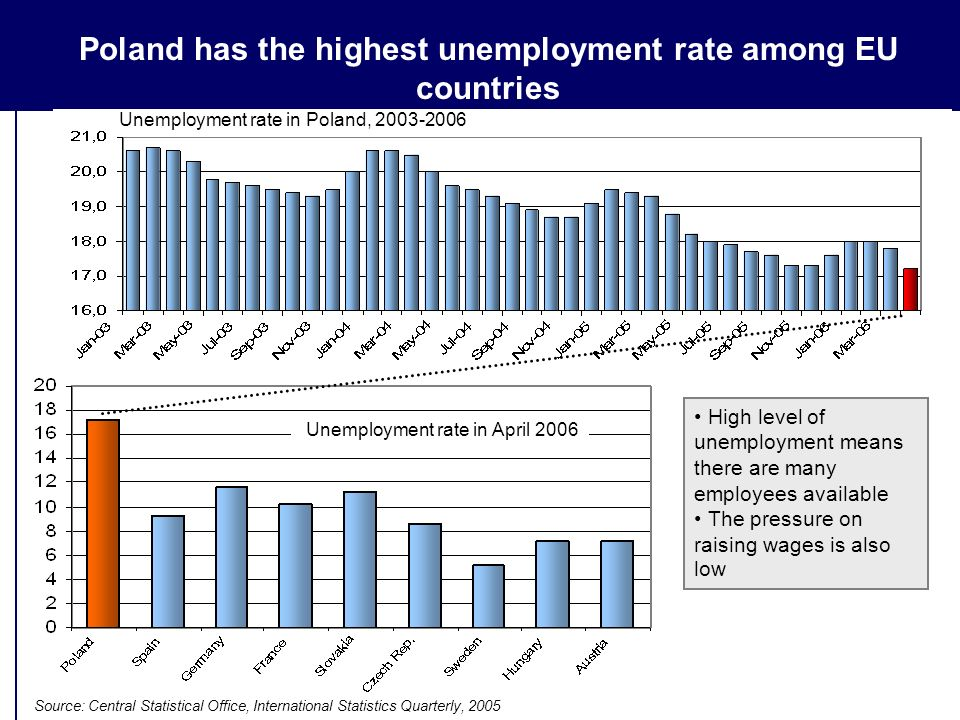Poland has the highest unemployment rate among EU countries Source: Central Statistical Office, International Statistics Quarterly, 2005 High level of unemployment means there are many employees available The pressure on raising wages is also low Unemployment rate in April 2006 Unemployment rate in Poland, 2003-2006