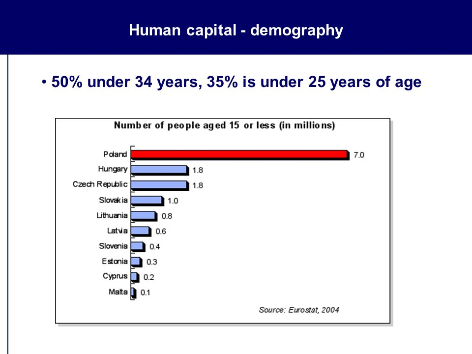 Human capital - demography 50% under 34 years, 35% is under 25 years of age