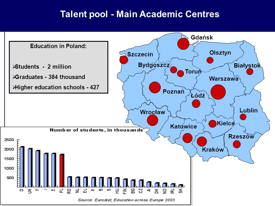 Talent pool - Main Academic Centres Gdańsk Warszawa Kraków Poznań Wrocław Katowice Łódź Szczecin Białystok Olsztyn Lublin Rzeszów Toruń Bydgoszcz Kielce Education in Poland:  Students - 2 million  Graduates - 384 thousand  Higher education schools - 427