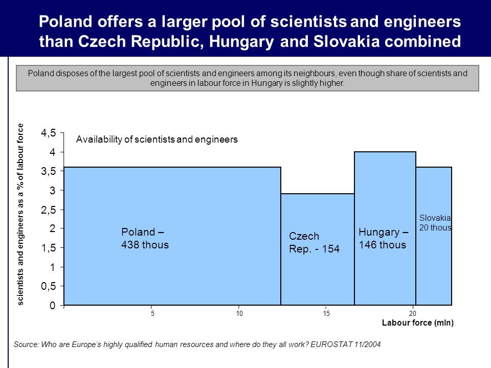 Poland offers a larger pool of scientists and engineers than Czech Republic, Hungary and Slovakia combined 0 0,5 1 1,5 2 2,5 3 3,5 4 4,5 Slovakia 20 thous Poland – 438 thous Hungary – 146 thous Czech Rep.