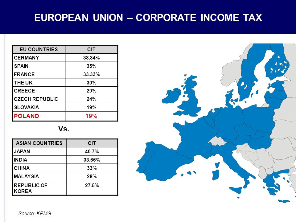 EUROPEAN UNION – CORPORATE INCOME TAX EU COUNTRIESCIT GERMANY38.34% SPAIN35% FRANCE33.33% THE UK30% GREECE29% CZECH REPUBLIC24% SLOVAKIA19% POLAND19% Vs.