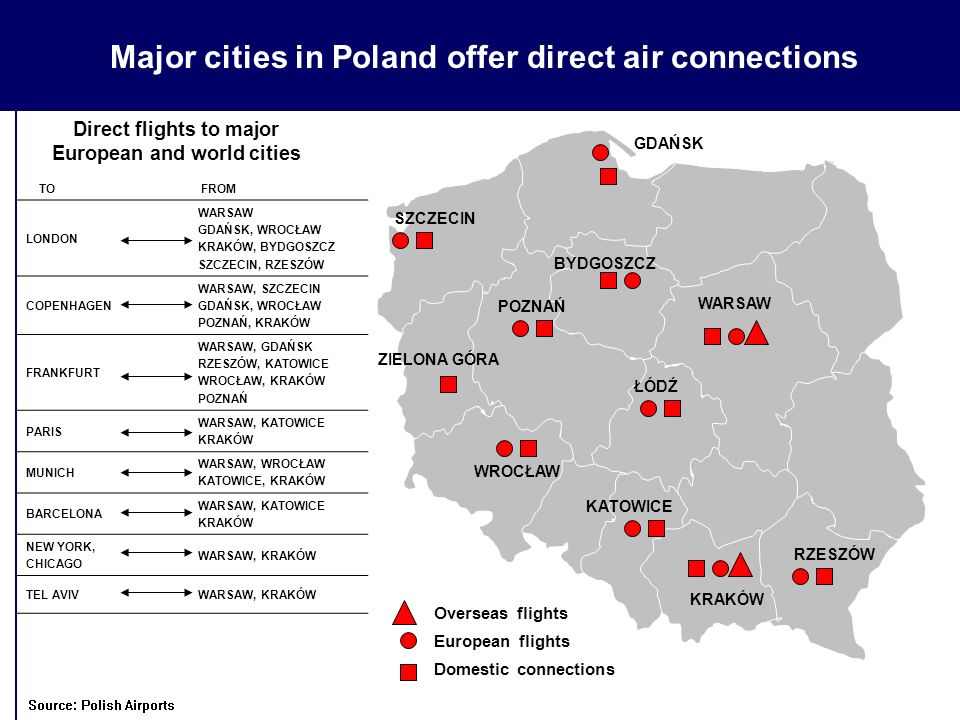Major cities in Poland offer direct air connections Direct flights to major European and world cities TO FROM LONDON WARSAW GDAŃSK, WROCŁAW KRAKÓW, BY