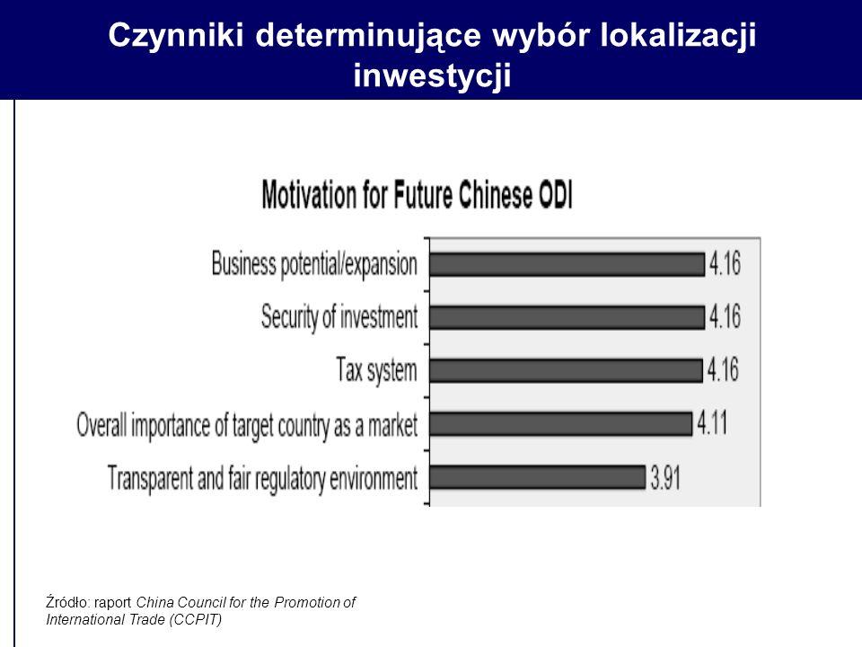 Czynniki determinujące wybór lokalizacji inwestycji Źródło: raport China Council for the Promotion of International Trade (CCPIT)