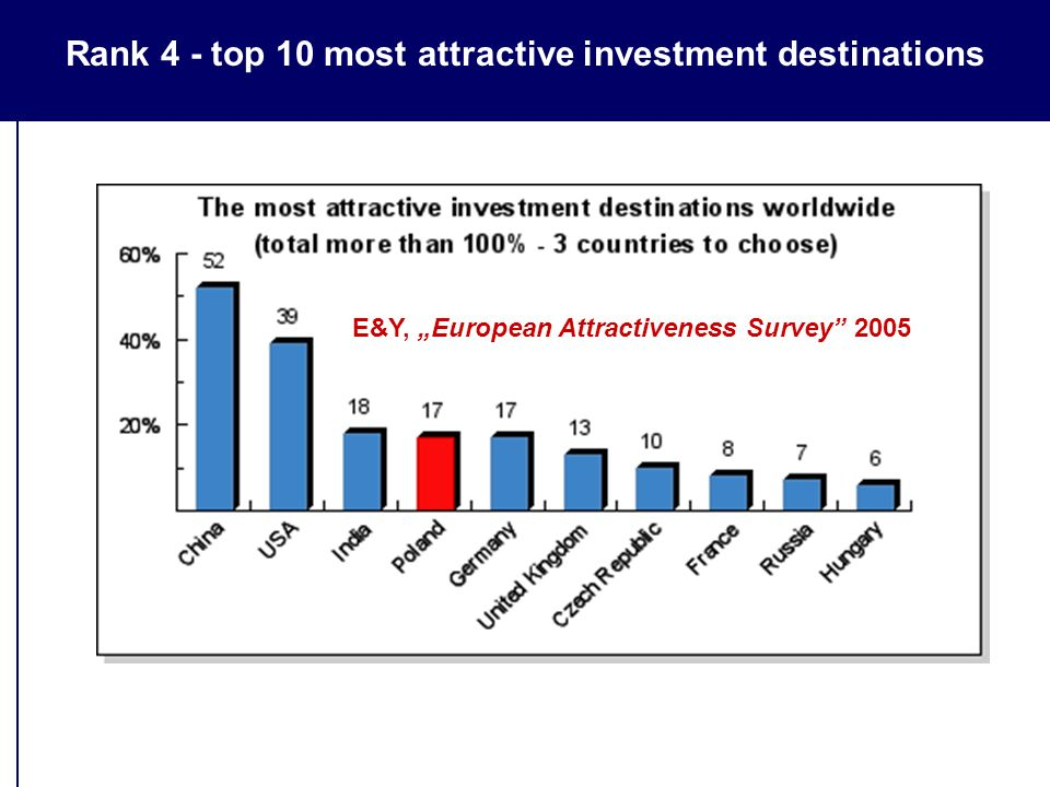 "Rank 4 - top 10 most attractive investment destinations E&Y, ""European Attractiveness Survey 2005"