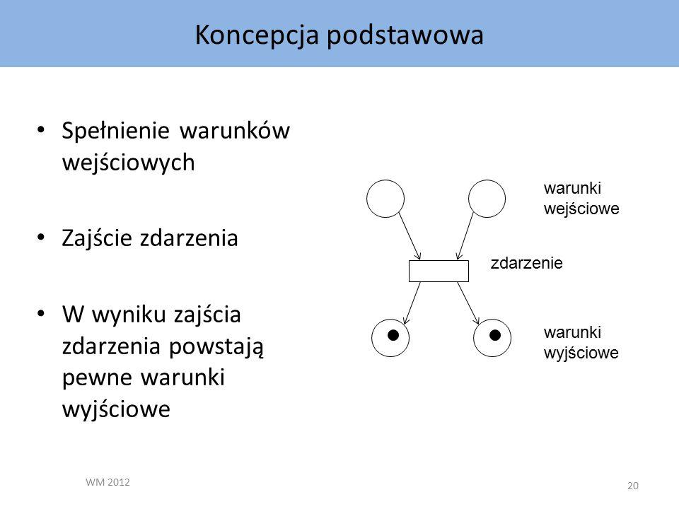 Koncepcja podstawowa WM 2012 20 Spełnienie warunków wejściowych Zajście zdarzenia W wyniku zajścia zdarzenia powstają pewne warunki wyjściowe warunki wejściowe warunki wyjściowe zdarzenie