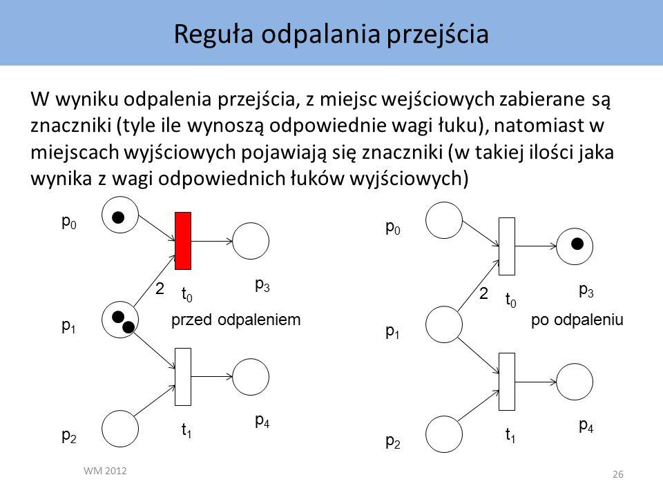 Reguła odpalania przejścia WM 2012 26 W wyniku odpalenia przejścia, z miejsc wejściowych zabierane są znaczniki (tyle ile wynoszą odpowiednie wagi łuku), natomiast w miejscach wyjściowych pojawiają się znaczniki (w takiej ilości jaka wynika z wagi odpowiednich łuków wyjściowych) p2p2 p4p4 t1t1 p0p0 p1p1 p3p3 t0t0 2 p2p2 p4p4 t1t1 p0p0 p1p1 p3p3 t0t0 2 przed odpaleniempo odpaleniu