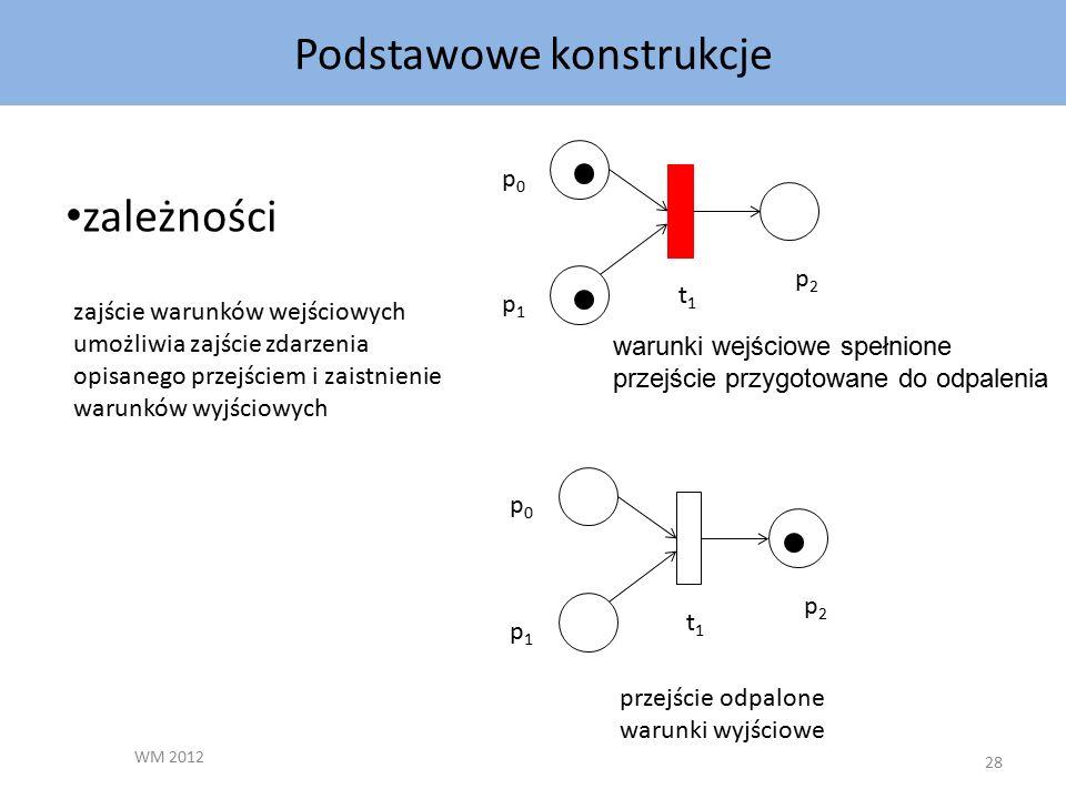 Podstawowe konstrukcje WM 2012 28 p0p0 p1p1 p2p2 t1t1 zależności p0p0 p1p1 p2p2 t1t1 warunki wejściowe spełnione przejście przygotowane do odpalenia przejście odpalone warunki wyjściowe zajście warunków wejściowych umożliwia zajście zdarzenia opisanego przejściem i zaistnienie warunków wyjściowych