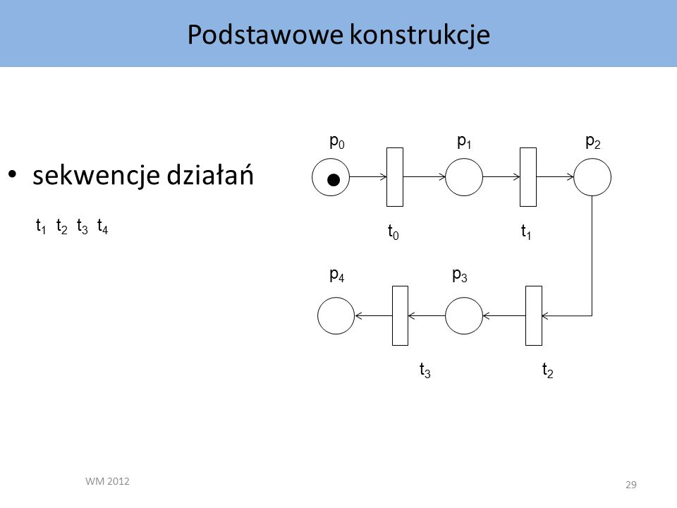 Podstawowe konstrukcje WM 2012 29 sekwencje działań p0p0 p1p1 p2p2 p3p3 p4p4 t1t1 t0t0 t2t2 t3t3 t 1 t 2 t 3 t 4