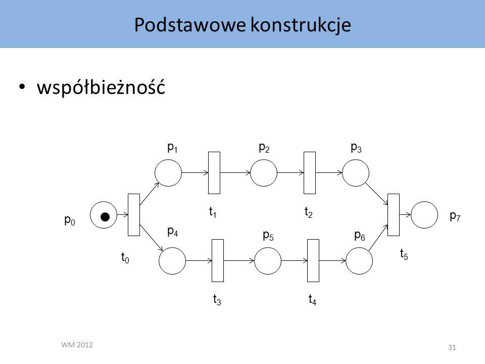 Podstawowe konstrukcje WM 2012 31 współbieżność p1p1 p2p2 p3p3 t2t2 t1t1 p7p7 p5p5 p6p6 t4t4 t3t3 p0p0 p4p4 t0t0 t5t5