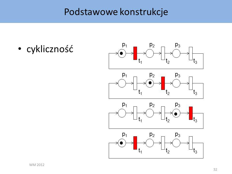 Podstawowe konstrukcje WM 2012 32 cykliczność p1p1 p2p2 p3p3 p1p1 p2p2 p3p3 p1p1 p2p2 p3p3 p1p1 p2p2 p3p3 t1t1 t2t2 t3t3 t1t1 t2t2 t1t1 t2t2 t1t1 t2t2 t3t3 t3t3 t3t3