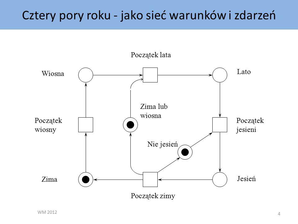 Przykładowa sieć Petri Wiosna Początek lata Lato Początek jesieni Jesień Początek zimy Zima lub wiosna Nie jesień Początek wiosny Zima Cztery pory roku - jako sieć warunków i zdarzeń 4 WM 2012