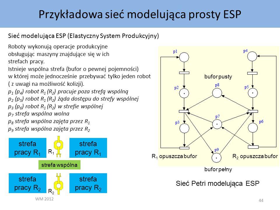 Przykładowa sieć modelująca prosty ESP WM 2012 44 Sieć modelująca ESP (Elastyczny System Produkcyjny) Roboty wykonują operacje produkcyjne obsługując maszyny znajdujące się w ich strefach pracy.