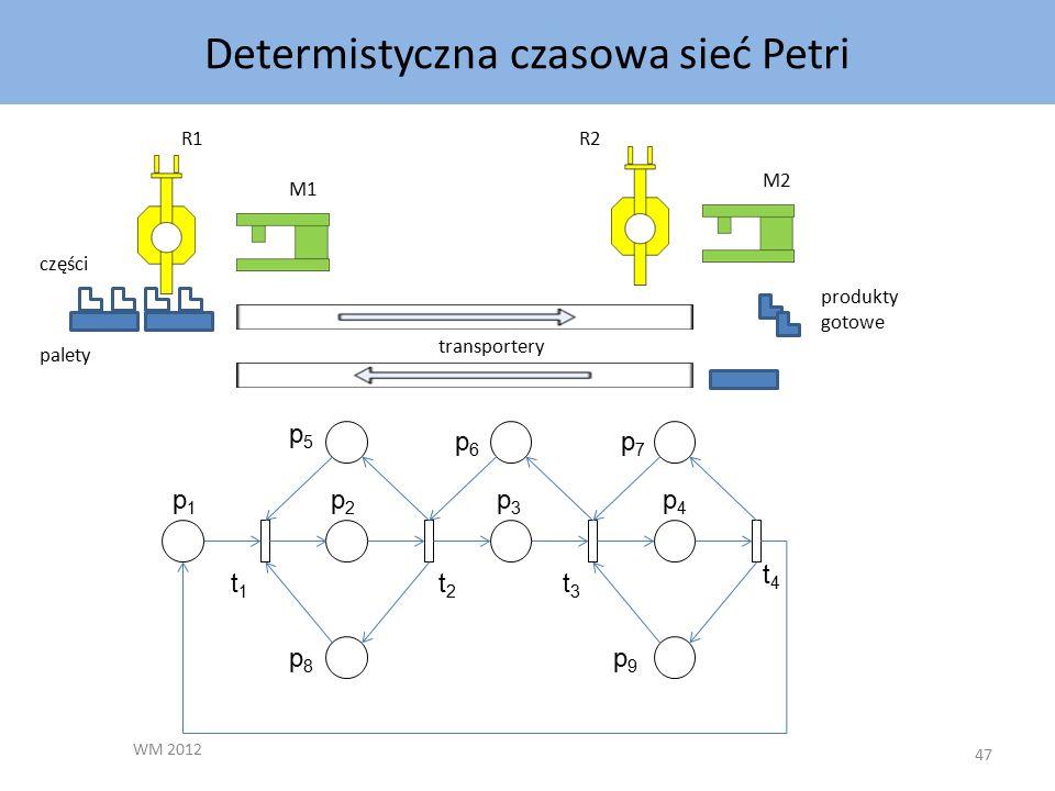 Determistyczna czasowa sieć Petri WM 2012 47 transportery R1R2 M2 M1 produkty gotowe części palety p7p7 p6p6 p5p5 p2p2 p1p1 p4p4 p3p3 p9p9 p8p8 t4t4 t3t3 t2t2 t1t1