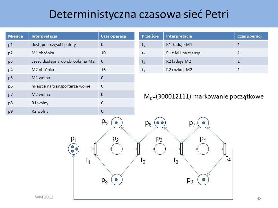 Deterministyczna czasowa sieć Petri WM 2012 48 MiejsceInterpretacjaCzas operacji p1dostępne części i palety0 p2M1 obróbka10 p3cześć dostępna do obróbki na M20 p4M2 obróbka16 p5M1 wolna0 p6miejsca na transporterze wolne0 p7M2 wolna0 p8R1 wolny0 p9R2 wolny0 PrzejścieInterpretacjaCzas operacji t1t1 R1 ładuje M11 t2t2 R1 z M1 na transp.1 t3t3 R2 ładuje M21 t4t4 R2 rozład.