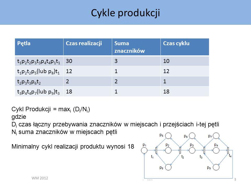 Cykle produkcji WM 2012 63 PętlaCzas realizacjiSuma znaczników Czas cyklu t1p2t2p3t3p4t4p1t1t1p2t2p3t3p4t4p1t1 30310 t 1 p 2 t 2 p 5 (lub p 8 )t 1 121 t2p3t3p6t2t2p3t3p6t2 221 t 3 p 4 t 4 p 7 (lub p 9 )t 3 181 Minimalny cykl realizacji produktu wynosi 18 Cykl Produkcji = max i (D i /N i ) gdzie D i czas łączny przebywania znaczników w miejscach i przejściach i-tej pętli N i suma znaczników w miejscach pętli