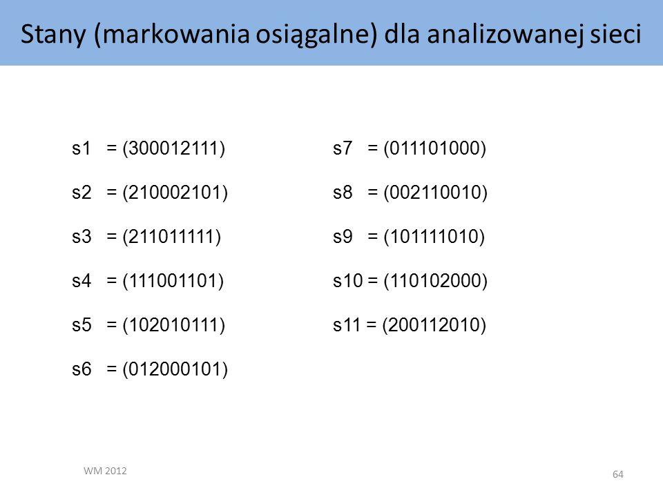 Stany (markowania osiągalne) dla analizowanej sieci WM 2012 64 s1 = (300012111) s2 = (210002101) s3 = (211011111) s4 = (111001101) s5 = (102010111) s6 = (012000101) s7 = (011101000) s8 = (002110010) s9 = (101111010) s10 = (110102000) s11 = (200112010)